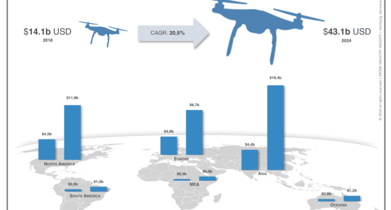 The Drone Market 2019-2024: 5 Things You Need to Know